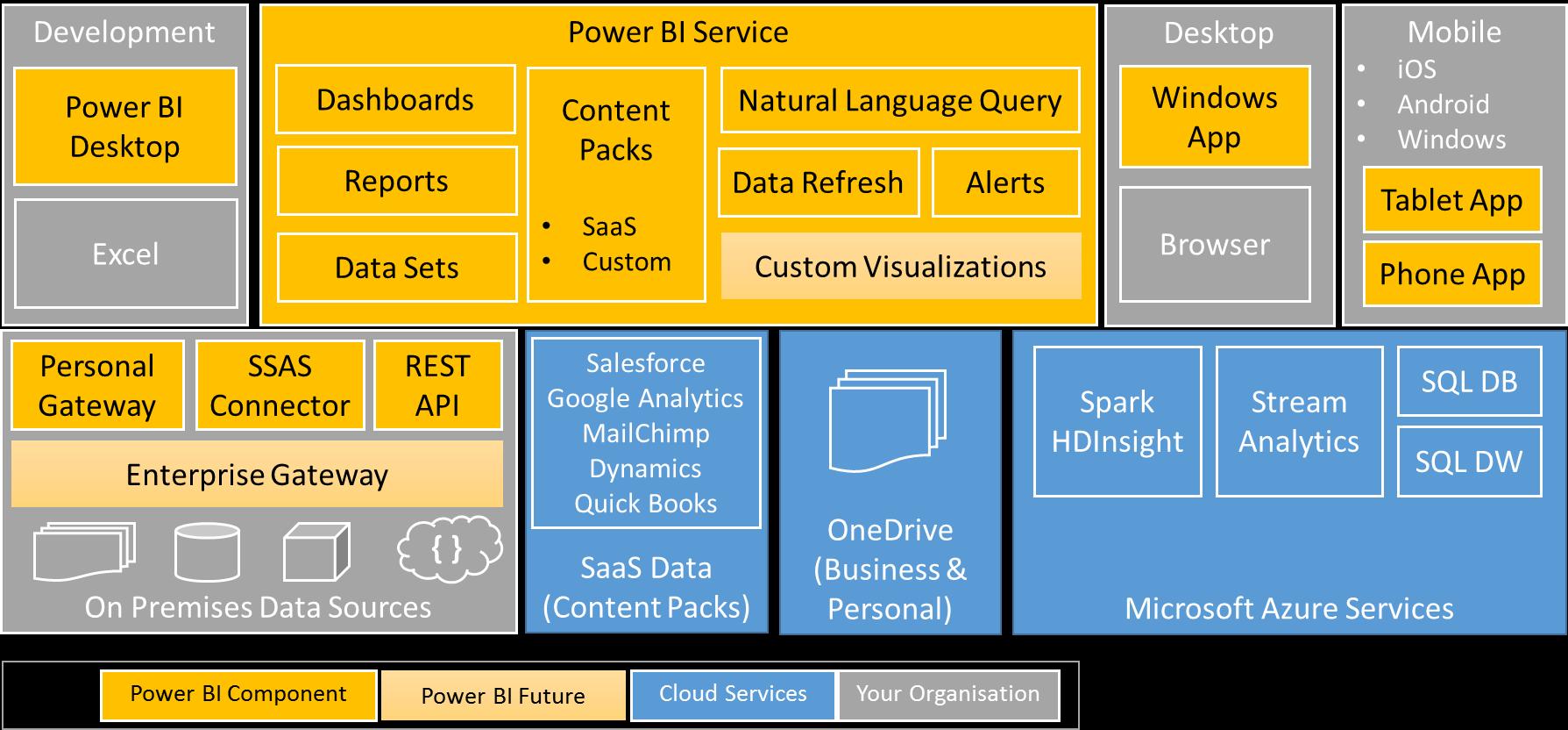how to prepare data for power bi
